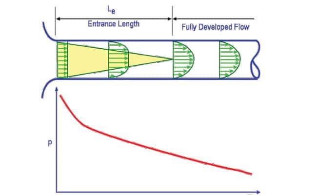 محاسبات سرعت و فشار در لولههای هیدرولیک