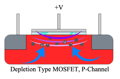 52 Electrical Behaviour of Depletion Type MOSFET 2
