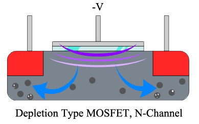52 Electrical Behaviour of Depletion Type MOSFET