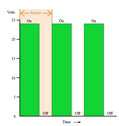 پریود در Pulse Width Modulation