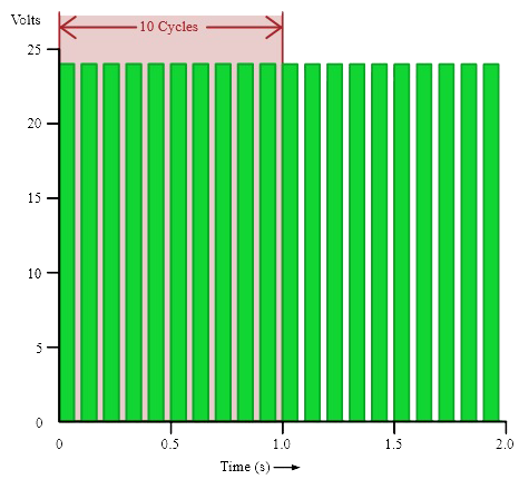 11 example For Frequency