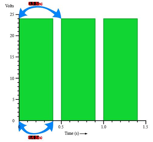 نحوه محاسبه سیگنال در  Pulse Width Modulation