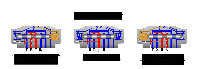 شیرکنترل مسیر پایلوتدار برقی موضع وسط بسته