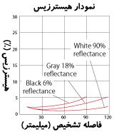 نمودار هیسترزیس