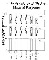 نمودار واکنش در برابر مواد مختلف