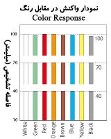 نمودار واکنش در مقابل رنگ