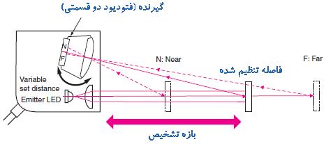 نحوه عملکرد سنسور یکطرفه با قابلیت تنظیم فاصله تشخیص