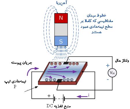 ساختار شماتیک سنسور اثر هال