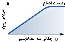 نمودار اشباع خروجی ولتاژ سنسور هال