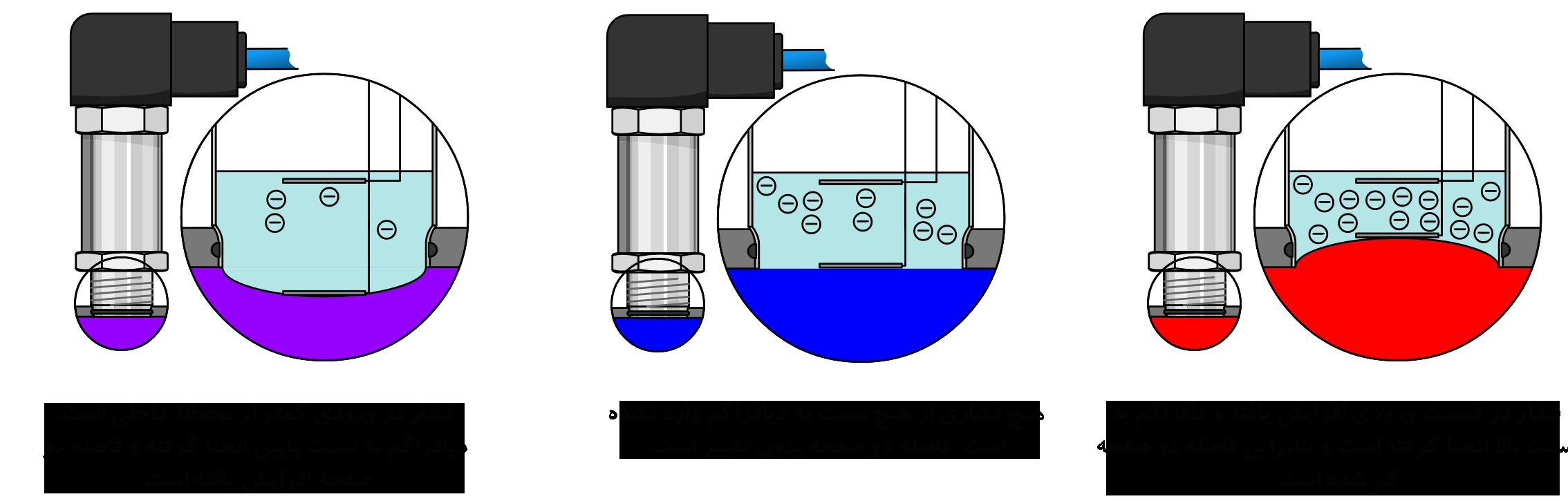 نحوه عملکرد سنسور فشار ظرفیت متغیر