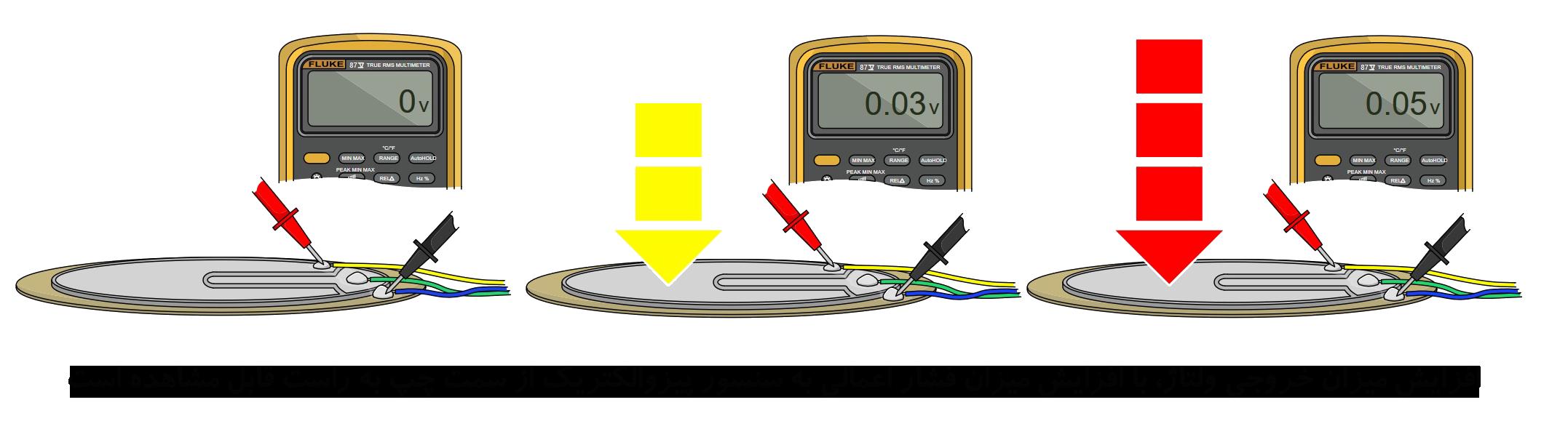 تغییرات خروجی سنسور پیزوالکتریک نسبت به تغییر بار اعمالی