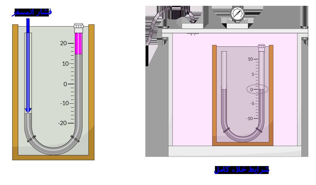 مانومتر کالیبره شده با مقیاس فشار مطلق