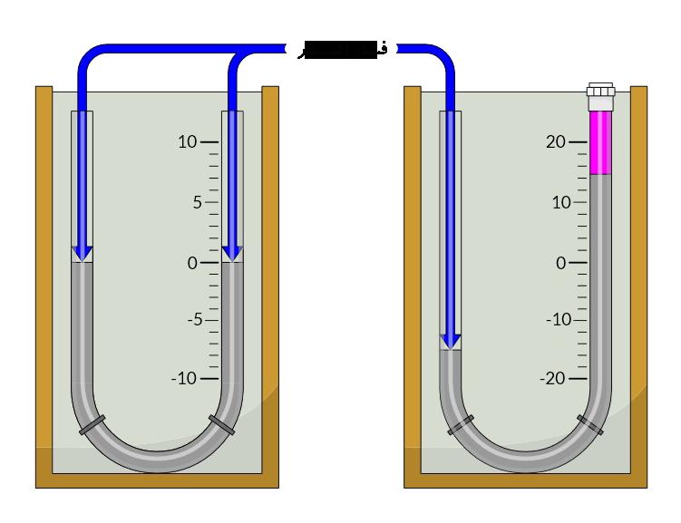 مانومتر فشار مطلق و فشار گیج