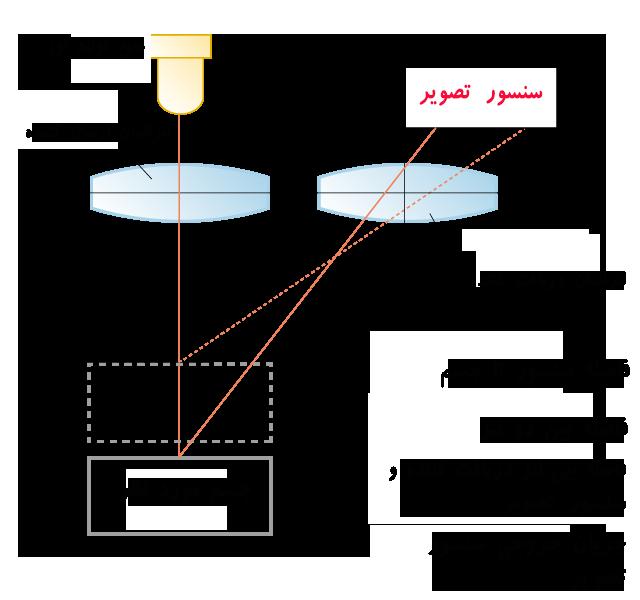شماتیک نحوه سنجش فاصله توسط سنسور جابجایی