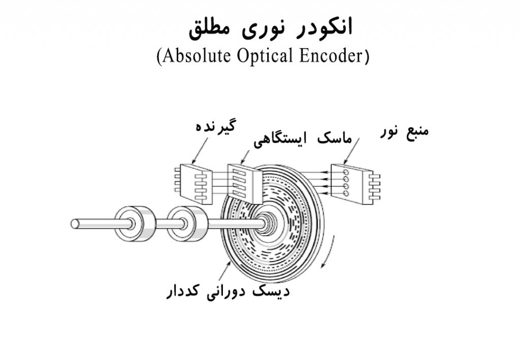 Absolute Photo Encoder