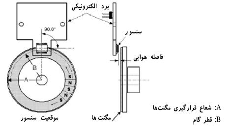 Magnetic Encoder 1