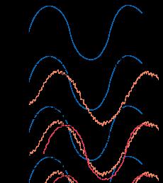 نمودار تعداد متوسطگیری سنسور فاصله