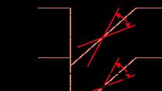 نمودار محدوده سنسور لیزری فاصله